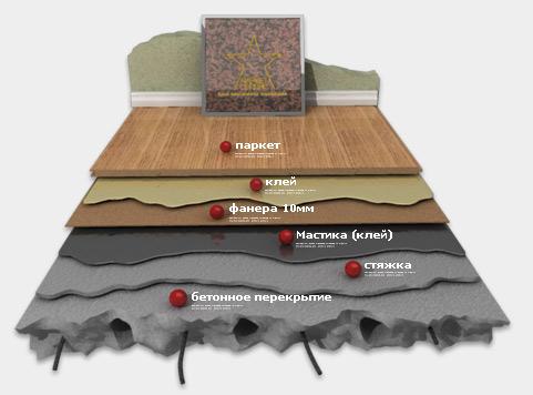 Как положить паркетную доску на бетонный пол
